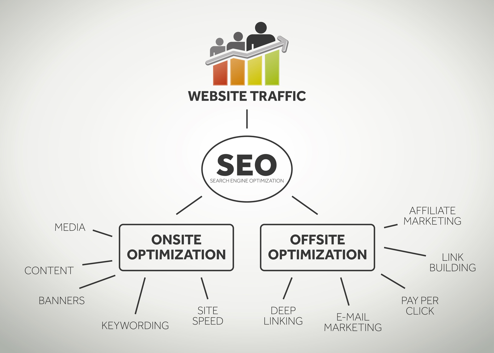 10 Onsite Optimization Tips For a Great User Experience